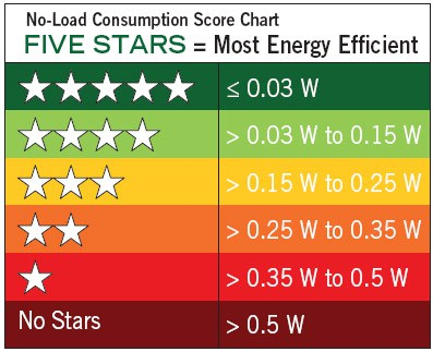 energy efficient score card - Using Energy Efficient Appliances